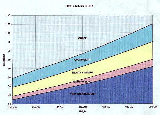 bmi chart for women. Body Mass Index Chart